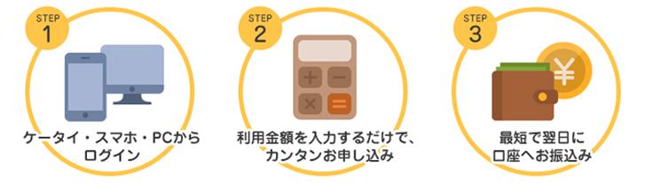 STEP 1 ケータイ・スマホ・PCからログイン